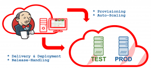 Efficient Continuous Integration and Delivery