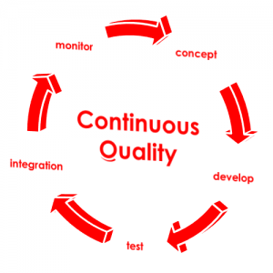 , Software Quality Management, Comquent GmbH, Continuous Quality in Software