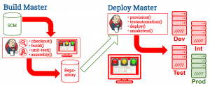 Efficient Continuous Integration and Delivery - Build master, deploy master