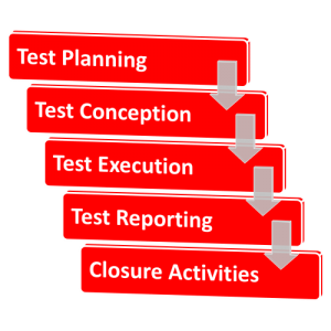 Testmanagement Testautomatisierung agile Testing, Test Management and Test Automation, Comquent GmbH, Continuous Quality in Software
